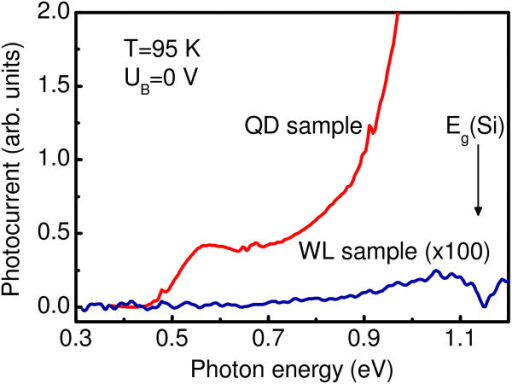 PC spectra of the QD and WL structures measured in a short circuit configuration at T = 95 K.