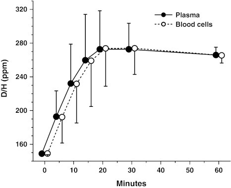 Plasma and blood cell deuterium to protium ratio (D/H) over the 60-min period following ingestion of labeled water (mean ± SD, n = 36). Blood samples were taken at min 0, 5, 10, 15 20, 30 and 60 but for the sake of clarity the data points for plasma and blood cell D/H have been slightly shifted to the left and right, respectively