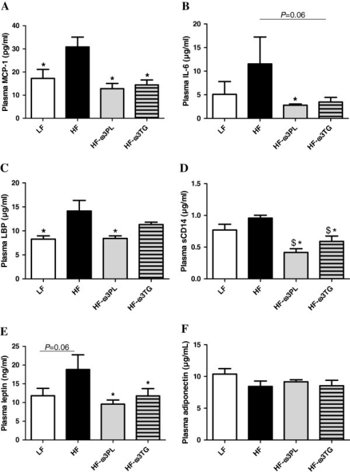 Inflammation and endotoxin metabolism parameters in plasma of mice fed different diets. (A) monocyte chemoattractant protein-1 (MCP-1; pg/ml); (B) Interleukin-6 (IL-6; μg/ml). (C) lipopolysaccharide binding protein (LBP; μg/ml). (D) (soluble cluster of differentiation 14 (sCD14; μg/ml). (E) leptin (ng/ml); (F) Adiponectin (μg/ml). Data are means ± SEM (n = 6-8). (*P < 0.05 vs HF); ($P < 0.05 vs LF). ANOVA followed by Fisher test.