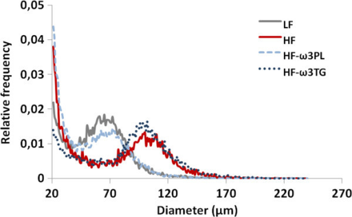 Frequency evolution of adipocyte size of mice in epididymal fat pad. Individual measurements were performed on 12 000–14 000 adipocytes using osmium tetroxide - coulter counter procedure as described in Methods. Note that distribution of adipocyte size was shifted leftward (ie. Towards smaller size) in HF-ω3PL mice compared to HF and HF-ω3TG mice. Value are shown for one representative curve for each group.