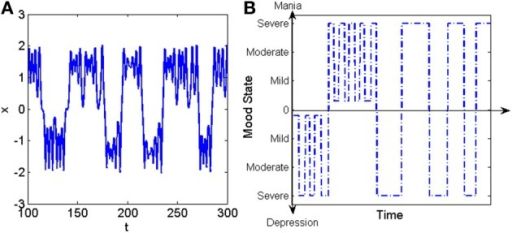(A) Example of crisis induced intermittency in the forced Duffing oscillator. (B) Example of temporal pattern of mood variation in a patient with bipolar disorder (Tretter et al., 2011).