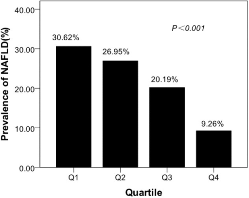 Prevalence of non-alcoholic fatty liver disease (NAFLD) in different quartiles of osteocalcin. The prevalence of NAFLD from the lowest to highest osteocalcin quartile were 30.62%, 26.95%, 20.19%, 9.26%, respectively (p < 0.001).