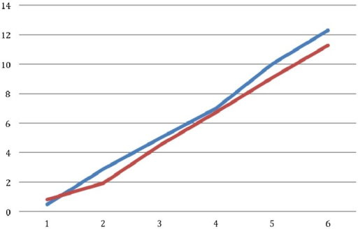 Comparison of BBB scores between groups along six weeks: hypothermia group in blue and control group in red.