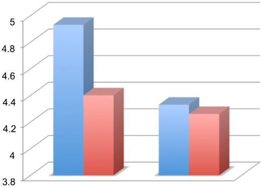 Comparison of evoked potential results of latency in the groups comparing the left and right posterior limbs (in the left and right side of the graph, respectively): hypothermia group in blue and control group in red.
