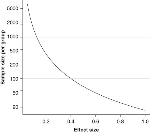 The relation between effect size (difference in mean scores relative to the common standard deviation) and sample size for a comparison of 2 groups of patients using a 2-tailed Student t test with 5% significance level and 80% power.
