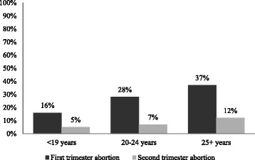 Percentage of women using contraception in relation to intercourse where conceived by age group.