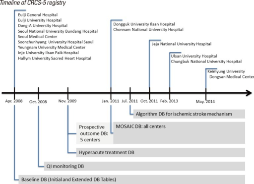 Timeline of the CRCS-5 registry. DB, database. QI, quality indicator.