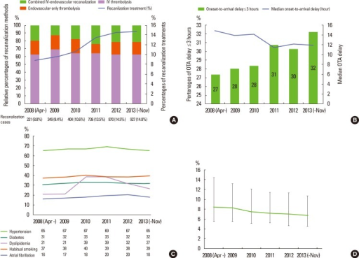 Temporal trends of selected variables over 5.5 years of the CRCS-5 registry. Temporal trends of recanalization treatments in the CRCS-5 registry over the 6 years (A). The relative proportions of IV thrombolysis (purple bar), endovascular-only recanalization (orange bar) and combined IV-endovascular recanalization (green bar) remained stable during the inclusion period (bar graph). However, the proportion of recanalization-treated cases consistently increased in the registry from 8.8% (231 cases) in 2008 to 14.8% (927 cases) in 2013 (line graph). Temporal trends of onset (last seen normal) to arrival delay over the 6 years in the CRCS-5 registry (B). The proportions of early arrivals within 3 hours of onset steadily increased (bar graph) and the median onset to arrival delay were lowered from 14.8 hours in 2008 to 11.9 hours in 2013 for the entire population of CRCS-5 registry. Temporal trends of vascular risk factors in CRCS-5 registry (C). Overall, the percentages of risk factors did not demonstrate noticeable changes over the recruitment period. Temporal trends of median hospitalization duration over the 6 years, decreasing from 8.4 [5.5-14.4] days in 2008 to 6.7 [4.5-10.7] days in 2013 (D). The upper and lower error bars represent the 75th and 25th percentiles, respectively. OTA, onset-to-arrival.