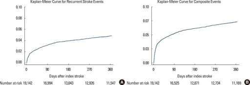 Failure curves for recurrent stroke events (A) and composite outcomes (B) after the index stroke.