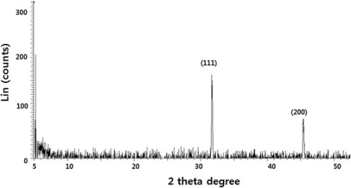 XRD pattern of AgNPs. A representative X-ray diffraction (XRD) pattern of silver nanoparticles formed after reaction of leaf extract with 1 mM of silver nitrate (AgNO3) for 60 min at 60°C. The XRD pattern shows two intense peaks in the whole spectrum of 2θ values ranging from 20 to 70. The intense peaks were observed at 2θ values of 31.9 and 45.31 corresponding to (111) and (200) planes for silver, respectively.