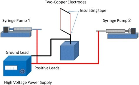 A schematic illustration of two-electrode electrospinning setup. An electric field perpendicular to the two electrodes is formed resulting in parallel nanofiber deposition across the gap. As more layers of aligned nanofibers are deposited across the gap, the electric charge distribution begins to shift, which leads to random nanofiber deposition on top of the layers of aligned nanofibers