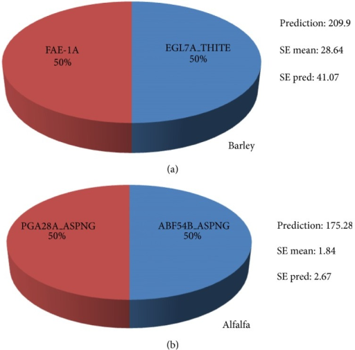 Optimization of enzyme ratios for enzyme prehydrolysis to aid high relative glucose yield from mixed rumen enzymes digestion of barley straw (a) and alfalfa hay (b).