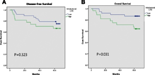 Survival curve according to the intratumoral lympho-vascular density (I-LVD). a Disease-free survival, b overall survival