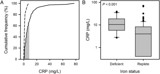 (A) Cumulative frequency plot for C reactive protein (CRP). Data for the chronic obstructive pulmonary disease (COPD) cohort are plotted with a solid line and those for the control cohort with a dashed line; the shaded area indicates the normal range for the assay. (B) Box plot (boxes show IQR and median, whiskers show 10th and 90th centiles, circles are outliers) showing distribution of results for CRP by iron status in the COPD cohort. CRP was significantly higher in the iron-deficient (ID) group (median 10.5 vs 4.0 mg/L, p<0.001).