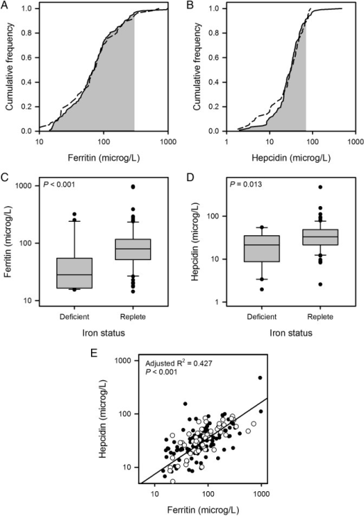(A and B) Cumulative frequency plots for ferritin and hepcidin. Data for the chronic obstructive pulmonary disease (COPD) cohort are plotted with a solid line and those for the control cohort with a dashed line; the shaded area indicates the normal range for each assay. (C and D) Box plots showing distribution of results for ferritin and hepcidin by iron status in the COPD cohort. Ferritin (median 28.3 vs 79.9 µg/L; p<0.001) and hepcidin (median 21.4 vs 33.4 µg/L; p=0.013) were both lower in the iron-deficient (ID) group. (E) Scatter plot showing relationship between hepcidin and ferritin in the COPD cohort (filled circles) and control cohort (empty circles); the regression line is for both groups taken together; individual regression lines were not significantly different.