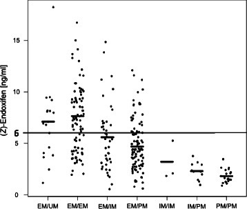 The steady-state concentration of plasma (Z)-endoxifen. The mean concentration of the metabolite in each CYP2D6 genotype group and the predefine threshold level of 6 ng/ml are indicated