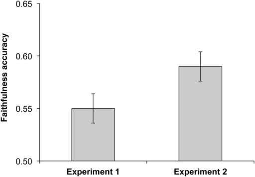 Faithfulness accuracy (proportion of trials in which the faithful model was correctly chosen in a forced choice task) in Experiment 1 and Experiment 2.The x-axis represents chance level (0.5) and S.E bars are shown.