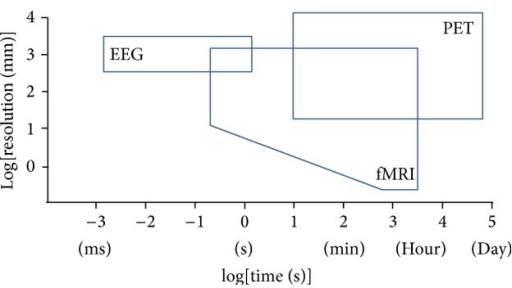 Spatial and temporal resolution of MRI, PET, and EEG (modified from [117]).