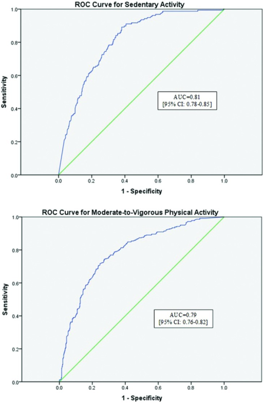 Receiver operator characteristic (ROC) curves for sedentary activity and moderate-to-vigorous physical activity. ROC curves for both sedentary activity (Sensitivity = 0.78; Specificity = 0.70) and moderate-to-vigorous activity (Sensitivity = 0.34; Specificity = 0.90) are reported. Moderate agreement was found for the WWA for both activity intensities. AUC, area under the curve.
