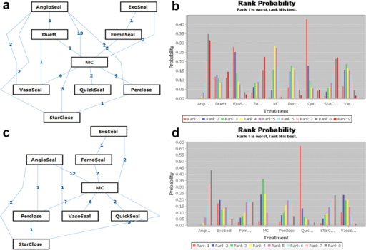 Network of the included vascular closure devices and rank probability plot derived from the network meta-analysis with respect to the risk for femoral artery puncture-related combined adverse vascular events (a,b) and hematomas (c,d).The figures in the lines of the network graph represent the number of direct comparisons between each pair of treatments. The rank probability plot produced by the network meta-analysis estimates the probability of each treatment being the best, the second best, etc.