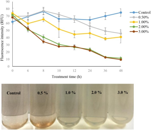 The algal fluorescence intensity and algal culture of strain Y35 at concentrations of 0.5, 1.0, 2.0, and 3.0% on A. tamarense at different time points. All error bars indicate the SE of the three biological replicates.