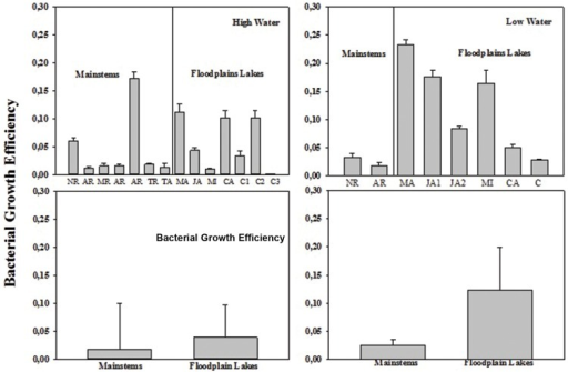 Bacterial growth efficiency (BGE) across the Amazon River system in HW (left upper panel) and LW (right upper panel). CA, Cabaliana; JA, Janauacá; NR, Negro River; AR, Amazonas River; MR, Madeira River; MI, Miratuba; C, Curuai; TA, Tapajós River (upper panel). Average and standard deviation for the mainstems and floodplain lakes in HW (left bottom panel) and LW (right bottom panel).