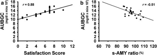 Correlations among area under blood glucose curves, salivary α-amylase activity and satisfaction scores. a AUBGC correlates with satisfaction score (P < 0.001); b post-loading s-AMY expressed as ratio of pre-loading value negatively correlates with AUBGC (P = 0.015). N = 24, Spearman's rank-correlation coefficient tests. AUBGC area under blood glucose curve, s-AMY salivary α-amylase