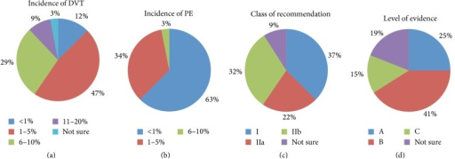 Assesment of participants knowledge and perception of the prevelance VTE after cardiac surgery and the evidance of its prophlaxis. (a) Perception of the incidence of DVT after cardiac surgery. (b) Perception of the incidence of PE after cardiac surgery. (c) Perception of the class of the recommendation of VTE prophylaxis after cardiac surgery (class I: benefit greatly exceeds the risk and treatment should be administered (is effective), class IIa: benefit exceeds the risk and it is reasonable to administer treatment (most likely effective), and class IIb: benefit probably exceeds the risk and treatment may be considered (efficacy less well established)). (d) Perception of the level of evidence of VTE prophylaxis after cardiac surgery (level A: evidence from multiple randomized trials or meta-analysis, level B: limited evidence from a single randomized trial or nonrandomized studies with some conflicting evidence of benefit, and level C: expert opinions or case reports).