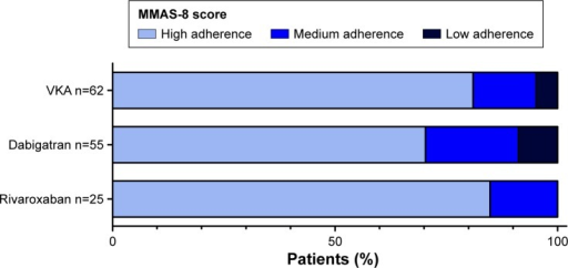 Patients' self-reported adherence assessed with the MMAS-8.Notes: Only the patients who had returned the written questionnaire and had filled out the Morisky score at the end of the 1-year follow-up period (n=142) were included in the analysis, excluding patients or next-of-kin who provided their information via telephone interview.Abbreviations: MMAS-8, eight-point Morisky Medication Adherence Scale; VKA, vitamin K antagonists.