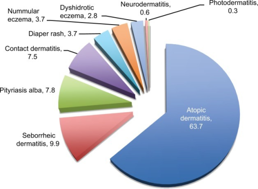 Distribution of dermatitis/eczema group (percentage).