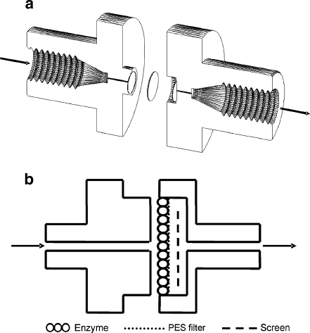 Schematic design of the reaction compartment of the microreactor. (a) sketch; (b) schematic diagram. Shown here is the microreactor with one PES ultrafilter which is then connected to the flow system using FST and finger-tight fittings. The mesh screen is used to support the ultrafilter