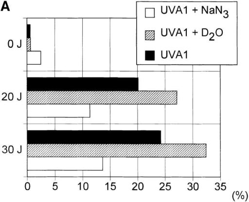 UVA radiation- induced apoptosis and FASL expression in human T cells. Human T helper cells were exposed  to increasing doses of UVA radiation (0–30 J/cm2) in the presence (open bar) or absence (solid  bar) of sodium azide (50 mM) or  deuterium oxide (90%) (hatched  bar). 4 h after irradiation, the  percentage of apoptotic cells (A)  and FASL+ cells (B) was determined as described in Materials  and Methods. Data represent one  of three essentially identical experiments.