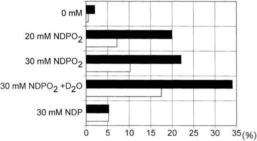 Singlet oxygen-induced apoptosis and FASL expression in  human T cells. Human T helper cells were stimulated with increasing concentration of NDPO2 (0–30 mM) or NDP (30 mM) in the absence or  presence of deuterium oxide (90%). After 4 h, the percentage of apoptotic  cells (solid bar) or FASL+ cells (open bar) was determined as described in  Materials and Methods. Data represent one of four essentially identical experiments.