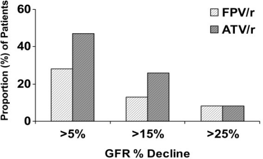 Proportion of patients with change in MDRD-determined glomerular filtration rate from baseline to week 48.