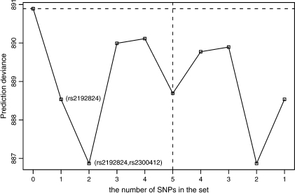 The prediction deviances of different models for the TFPI gene. The horizontal axis is the number of SNPs included in the sequence of best subsets when model growing and pruning. The horizontal dashed line on the top represents the deviance of a  model without considering genetic effect. The vertical dashed line indicates the switch from model growing to pruning. The deviance is calculated from a model with haplotypes constructed from SNPs in the set. The lower the deviance is interpretted as better the model prediction.