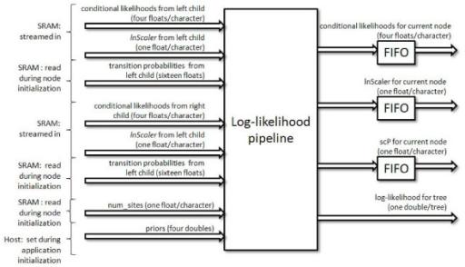 how to find log likelihood function
