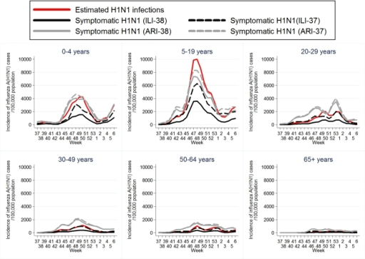 Age-specific incidence of 2009 pandemic influenza A(H1N1) per 100,000 population per week (3-week weighted moving average).For week i and age group j, the incidence of symptomatic H1N1 infection was estimated as:  per 100,000 population per week where ILIij: the estimated number of new ILI cases per 100,000 population per week and PROPij: the proportion of samples testing positive for H1N1. The number of estimated H1N1 infections was obtained by dividing the estimated number of symptomatic H1N1 cases (based on ILI-38 case definition) by 0.36 [22], [23]. (ILI-38: fever >38°C and cough or sore throat, ILI-37: fever 37.1-38°C and cough or sore throat, ARI-38: any two of fever >38°C, cough, sore throat and runny nose, ARI-37: any two of fever 37.1–38°C, cough, sore throat and runny nose).