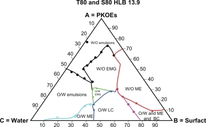 Complete schematic pseudoternary phase diagram formed by Tween® 80/Span® 80 blend at HLB 13.9, palm kernel oil esters and water at various component compositions.Abbreviations: HLB, hydrophilic-lipophilic balance; PKOEs, palm kernel oil esters; W/O, water-in-oil; EMG, emollient gel; ME, microemulsion; O/W, oil-in-water; LC, liquid crystalline; Surfact, surfactant; T, Tween®; S, Span®.