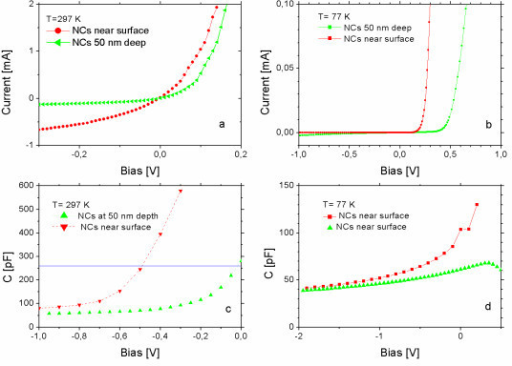 Characteristics of the Schottky junctions on Si/CrSi2 NC/Si structures: I-V measured at room temperature (a) and at 77 K (b); C-V measured at room temperature (c) and at 77 K (d).