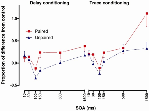 Startle reflexes following delay conditioning (left panel) and trace conditioning (right panel) expressed as proportion of difference from control in the paired and the unpaired group across stimulus onset asynchronies (SOA). Error bars represent 1 standard error of the mean.