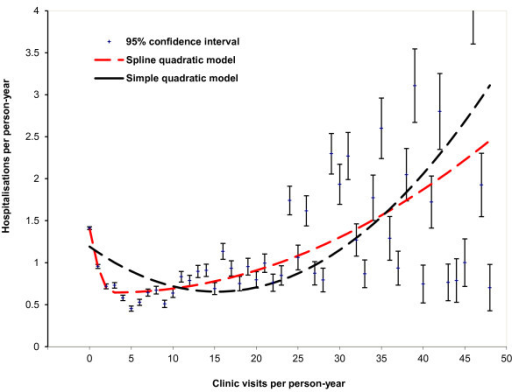 Average hospitalisations per person-year by average annual clinic visits for remote Indigenous patients with 95% confidence intervals, comparing two quadratic models, Northern Territory, Australia, 2007–2011.