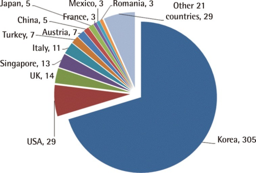 Countries of authors publishing in Archives of Plastic Surgery from January 2012 to September 2014 [Cited 2014 Sep 19]