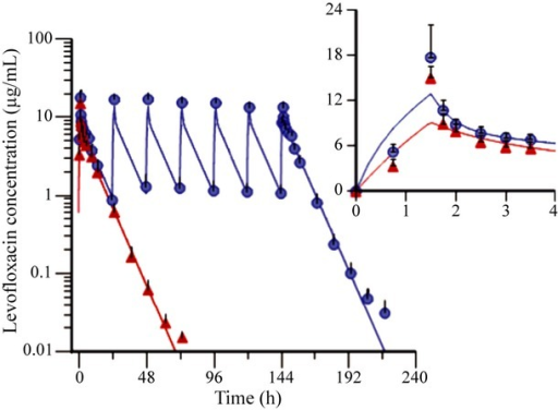 Concentration–time profiles of levofloxacin following single- or multiple-dose infusion of 750-mg levofloxacin in healthy Chinese volunteers (Mean ± SD, n = 9). The observed values and fittings obtained from two-compartment model were represented by dots and lines, whereas red and blue symbols represent single-dose PK group and multiple-dose PK group, respectively. The infusion time of single-dose levofloxacin was 1·5 h. The dosing regimen for multiple PK study was q24 h × 7 days.