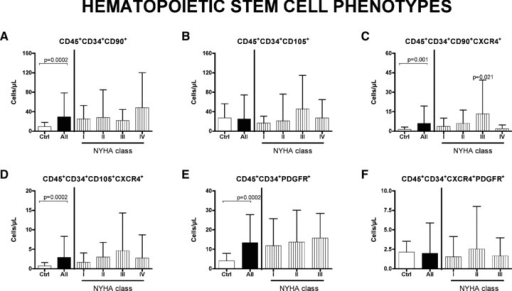 Circulating haematopoietic stem cells in HF patients. Level of CD90+ and CD105+ HSC (A and B, respectively) are analysed in peripheral blood of controls and patient. No significative difference are observed between healthy donors and patients considered for New York Association class. In the CXCR4+ subtype, only the subset CD45+CD34+ CD90+CXCR4+ differs significatively between controls and patients in NYHA class III (C). No differences are reported in CD45+CD34+CD105+CXCR4+ cells (D). Regarding PDGFR-positive cells, statistically significative increase is observed in CD45+CD34+ class (E), but not in CXCR4+ component (F). Significative difference between controls and patients are reported as P value. Data are expressed as mean ± S.D.