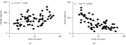 Correlation tests of eGFR with s-Klotho levels (a) and FGF23 (b).
