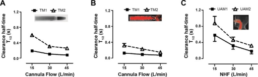 Comparison of clearance profiles during flow rates of 15, 30, and 45 l/min from a custom-made cannula in the TM and a standard cannula interface in the UAM model using comparable ROIs. A: clearance half-time (T1/2) in the TM with CO2-gas MWIR imaging experiments. B: clearance half-time (T1/2) in the TM with 81mKr-gas gamma imaging experiments. C: clearance half-time (T1/2) in the UAM with 81mKr-gas gamma imaging experiments. The clearance profiles are similar in all three experiments. Anterior ROIs (TM1 and UAM1) are cleared faster than posterior ROIs (TM2 and UAM2). Clearance in posterior ROIs is more flow dependent than in anterior ROIs.