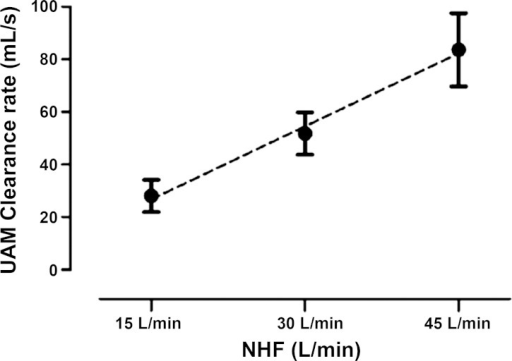 Clearance rates in nasal cavities (total volume 55 ml) of the upper airway model (UAM) at NHF rates of 15, 30, and 45 l/min, calculated from the clearance half-times and corresponding volumes of UAM1 and UAM2 ROIs. The clearance rate linearly rises with an increase of NHF. The graph shows that in the static experimental setup NHF of 30 l/min clears the total volume of the nasal cavity within 1 s.