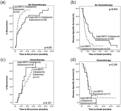 SIRT3 expression levels are associated with outcome in patients not receiving chemotherapy.Kaplan-Meier survival analyses, stratified by chemotherapy status, were performed. Patients who did not receive chemotherapy and expressed low levels of cytoplasmic SIRT3 in their tumours were more likely to (a) relapse quicker (p = 0.05 11.8 vs 30.7 months) and (b) die earlier (p = 0.014, 14.6 vs 34.7 months) than patients who expressed high levels of SIRT3. Conversely there was no significant difference in outcome as measured by (c) time to recurrence or (d) time to death in terms of SIRT3 expression in patients who received chemotherapy.