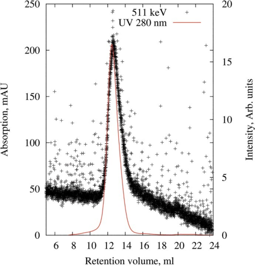 Purification of 64Cu-nanodiscs.Chromatogram obtained by size exclusion chromatography using a Superdex 200 (10/300) column detected by UV 280 nm absorption (mAU) and radioactivity at 511 kEV (intensity). 64Cu-nanodiscs were collected from the column at an elution time of 12.4 ml.