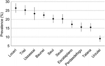 Prevalence of the metabolic syndrome by village according to NCEP-ATPIII. Bars are 95% CI.